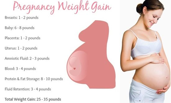 What is the Normal Gain Weight For Pregnant Women ...