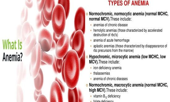The 6 Most Common Types of Anemia - Anemia