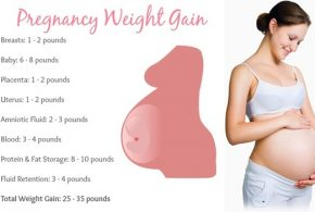 What is the Normal Gain Weight For Pregnant Women?